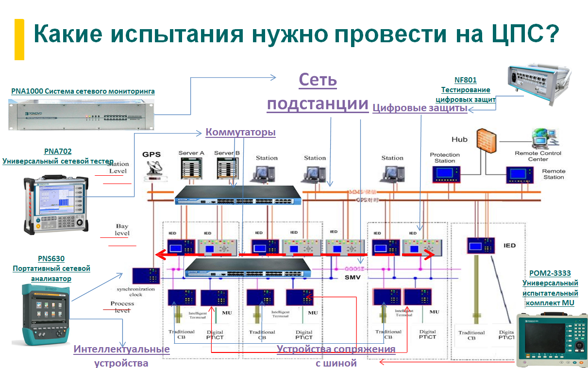 Презентация приборов PONOVO для тестирования ЦПС