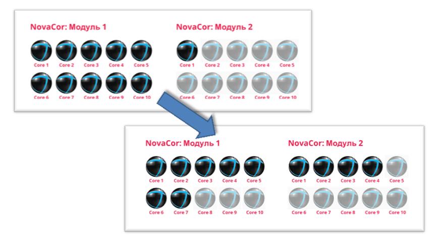 Обмен активными ядрами между модулями NovaCor